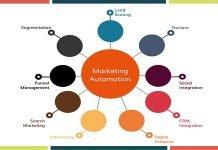 Marketing Softwares