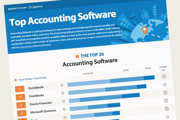 Free Accounting Softwares