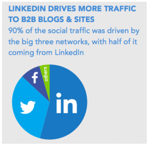 LinkedIn is good for your business