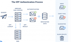 Email Authentication Email Deliverability
