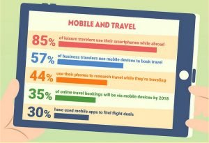 Email Marketing Travel and Tourism