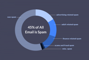 Email Spam Report